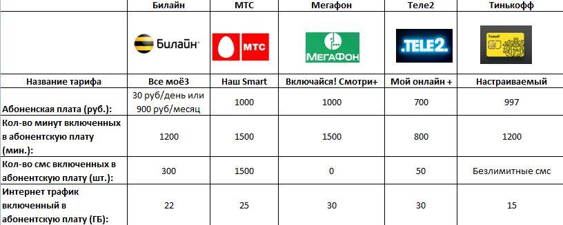 сводная таблица по тарифам