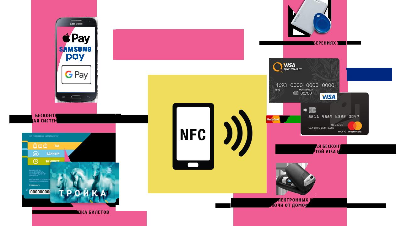 Где применяется NFC
