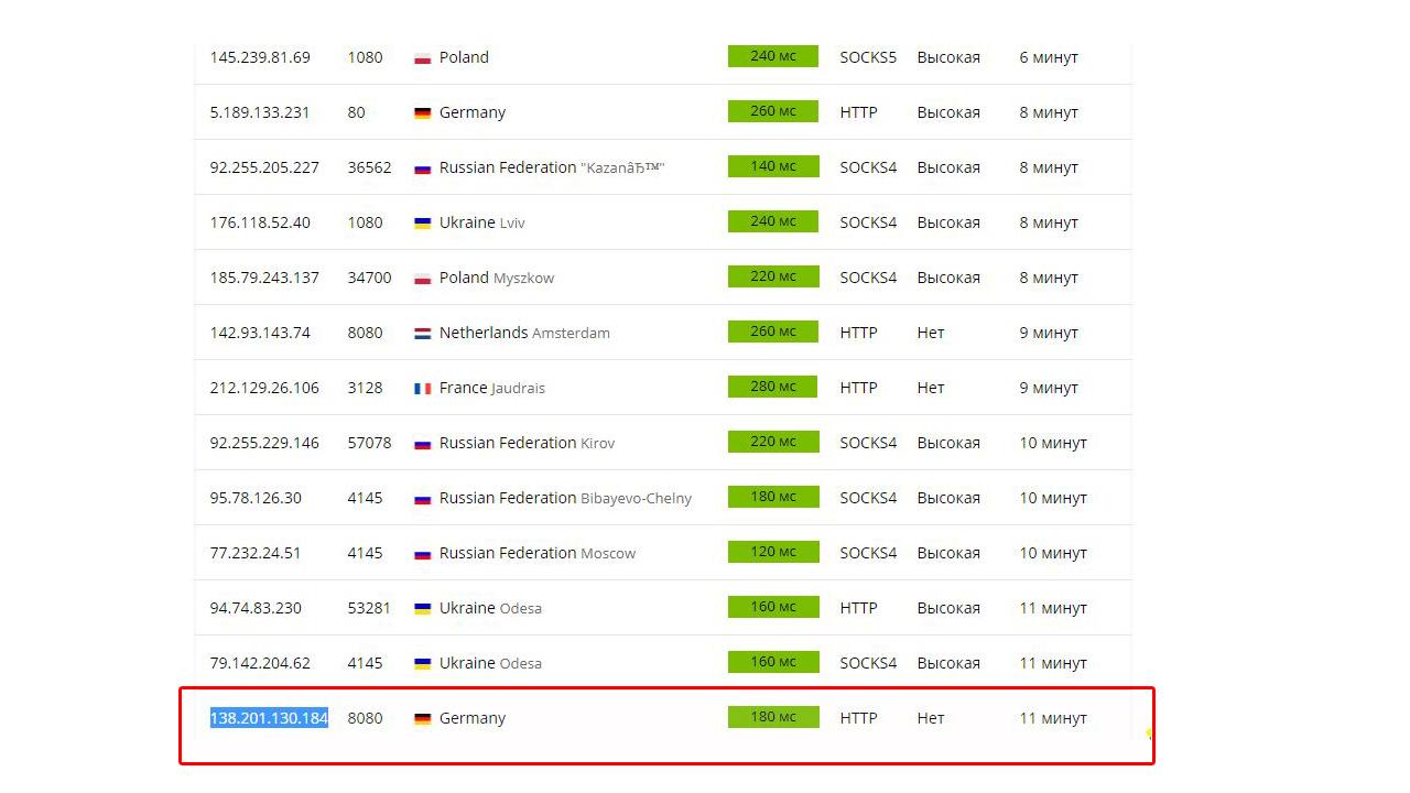 Список прокси серверов