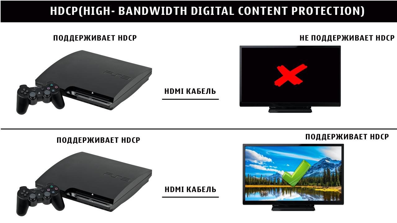 HDCP защита